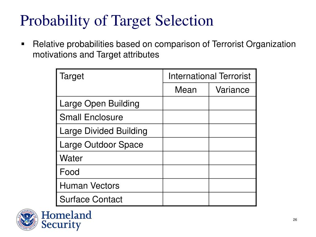 Probability of Target Selection