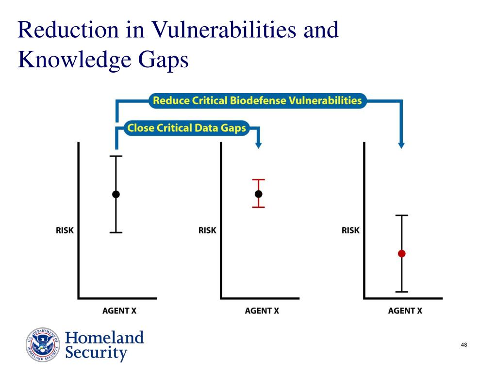 Reduction in Vulnerabilities and