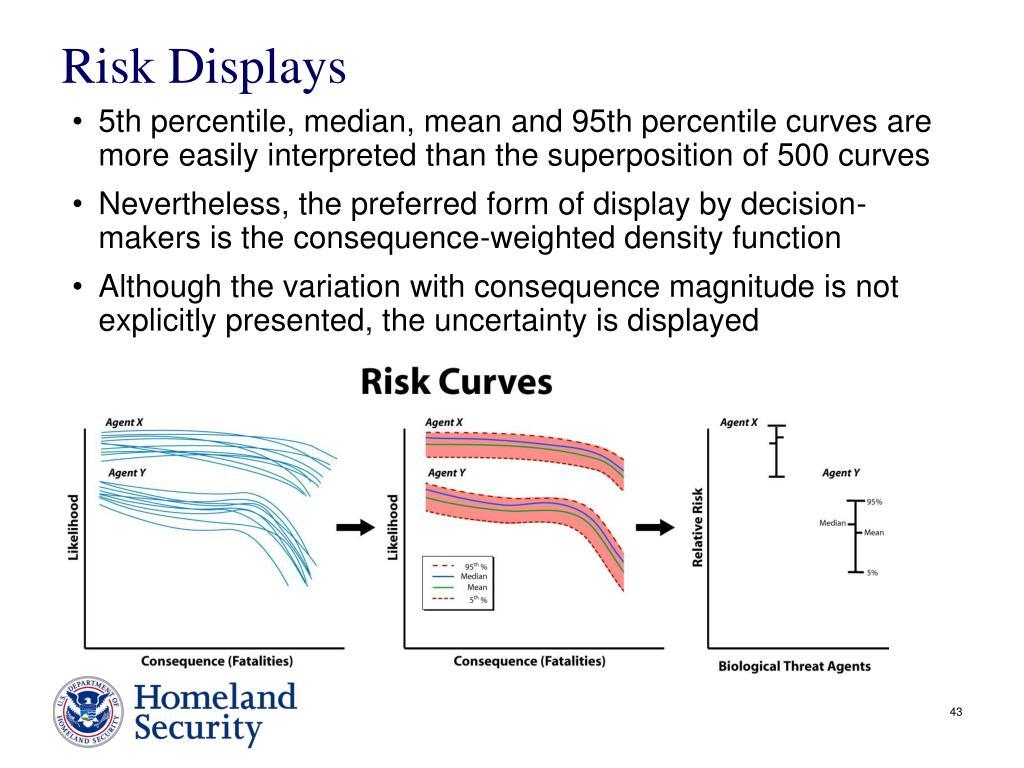 Risk Displays