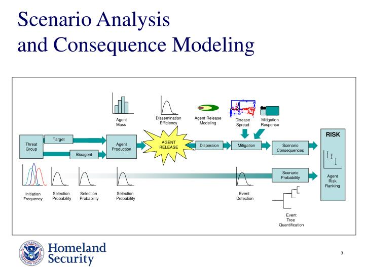 Scenario analysis and consequence modeling