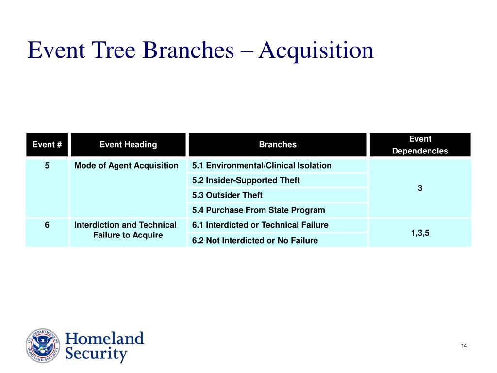 Event Tree Branches – Acquisition