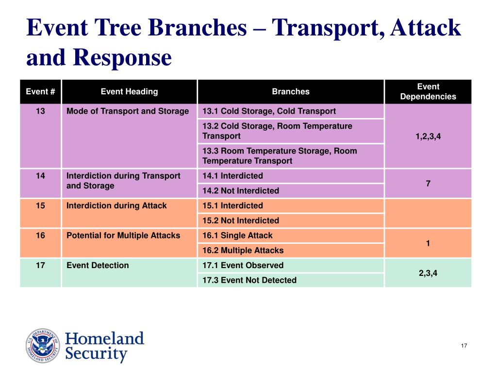 Event Tree Branches – Transport, Attack and Response