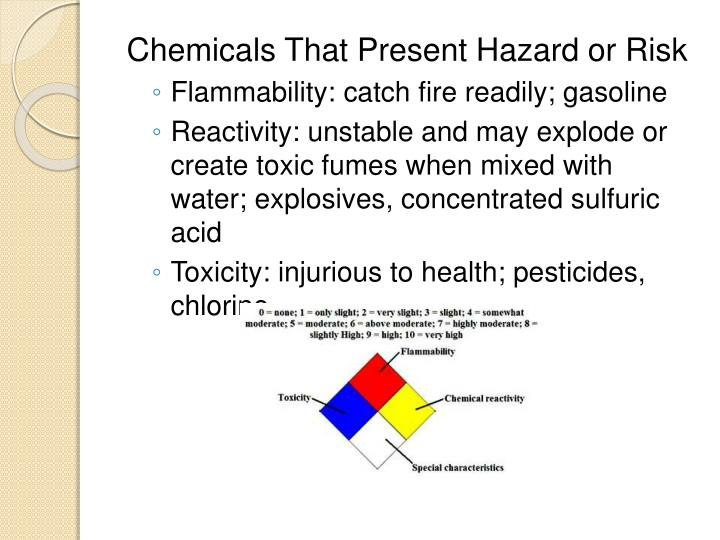 Chemicals That Present Hazard or Risk