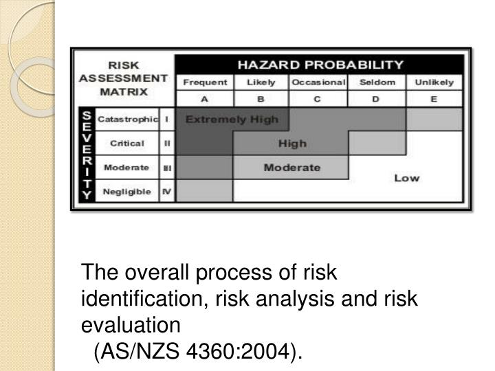 The overall process of risk identification, risk analysis and risk evaluation