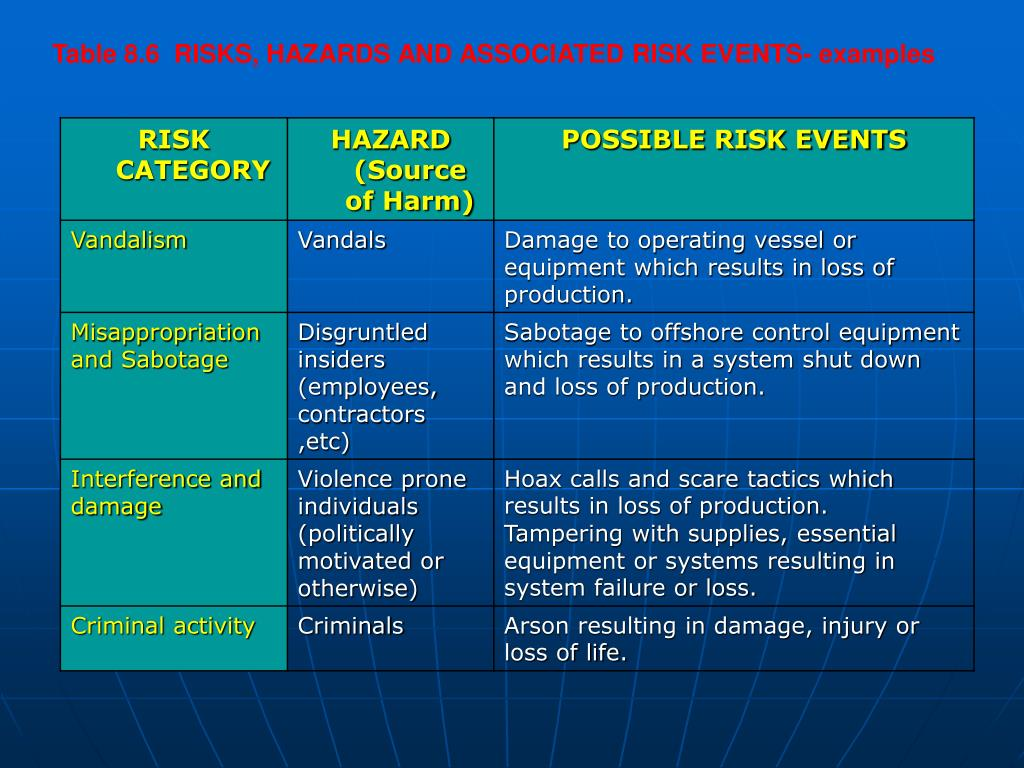 Table 8.6  RISKS, HAZARDS AND ASSOCIATED RISK EVENTS- examples