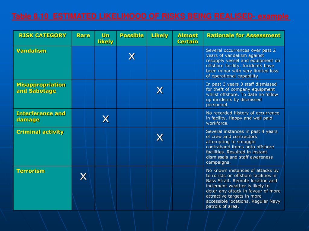 Table 8.10  ESTIMATED LIKELIHOOD OF RISKS BEING REALISED- example