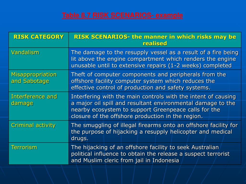Table 8.7 RISK SCENARIOS- example