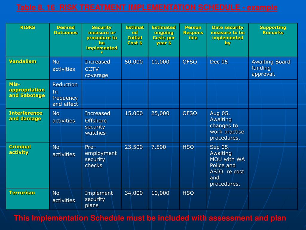 Table 8. 16  RISK TREATMENT IMPLEMENTATION SCHEDULE - example