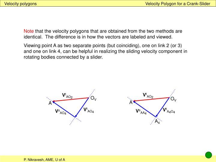 Velocity polygons