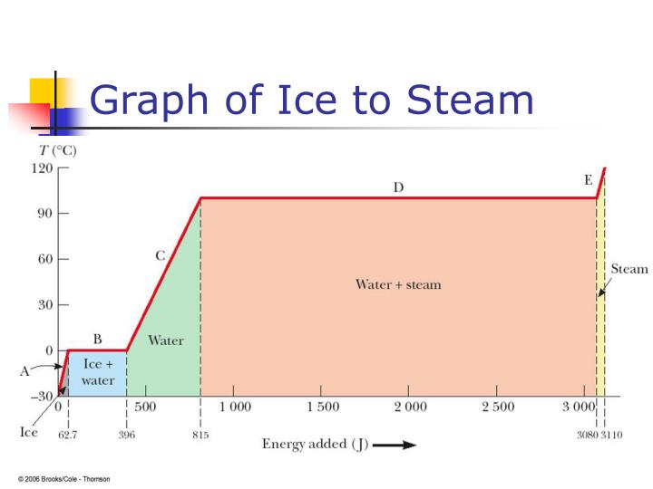 Graph of Ice to Steam