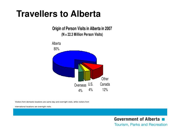 Travellers to Alberta