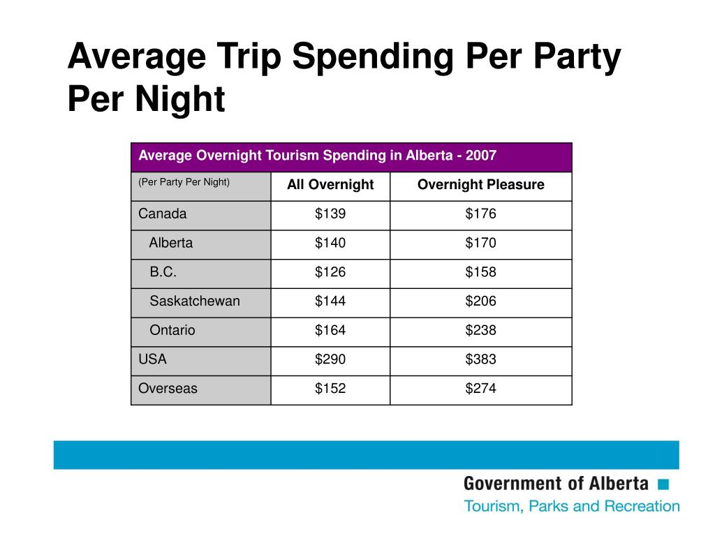Average Trip Spending Per Party Per Night