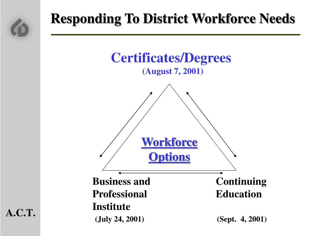 Responding To District Workforce Needs