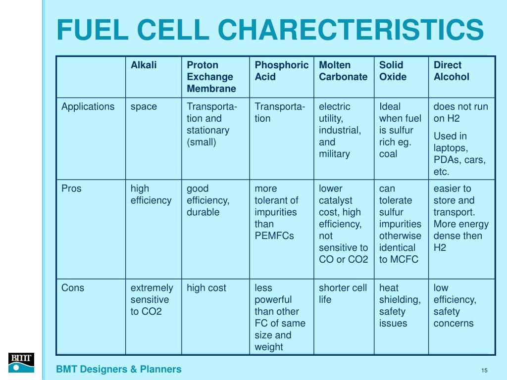 FUEL CELL CHARECTERISTICS