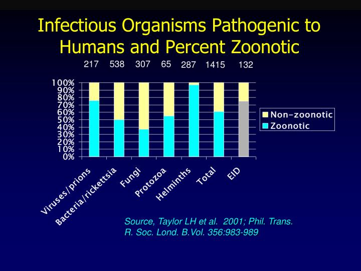 Infectious Organisms Pathogenic to Humans and Percent Zoonotic