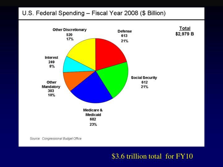$3.6 trillion total  for FY10