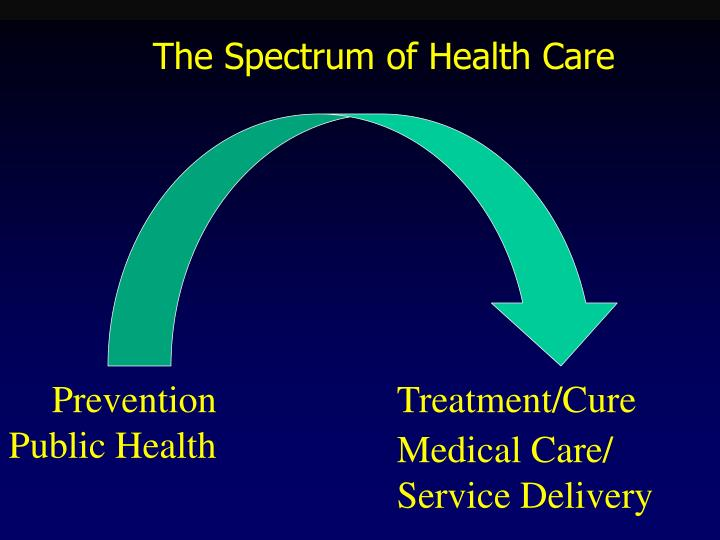 The spectrum of health care