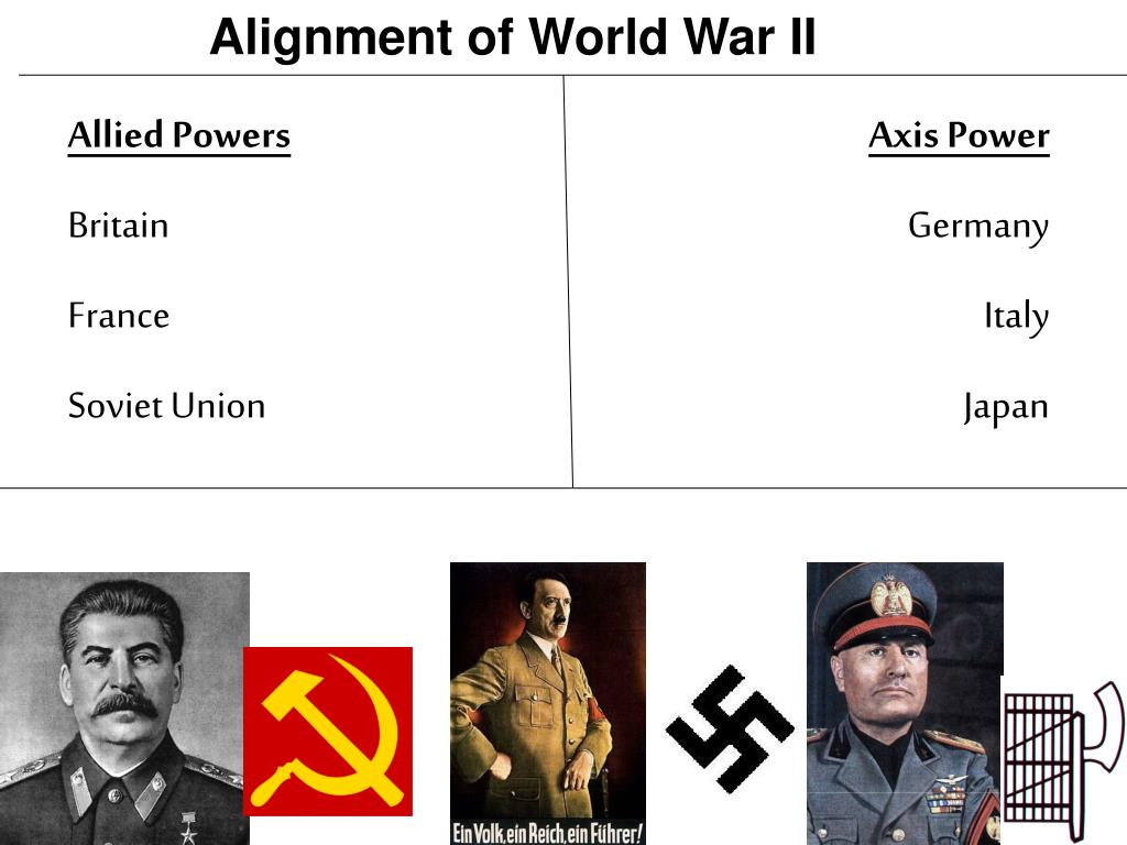 Alignment of World War II