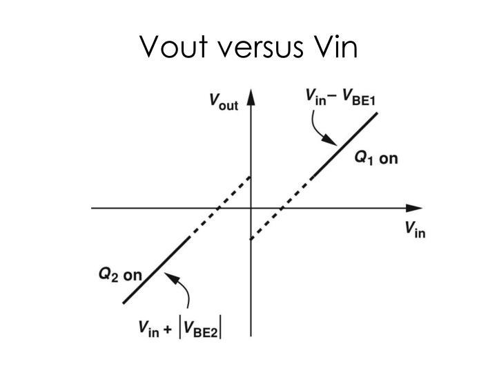 Vout versus Vin