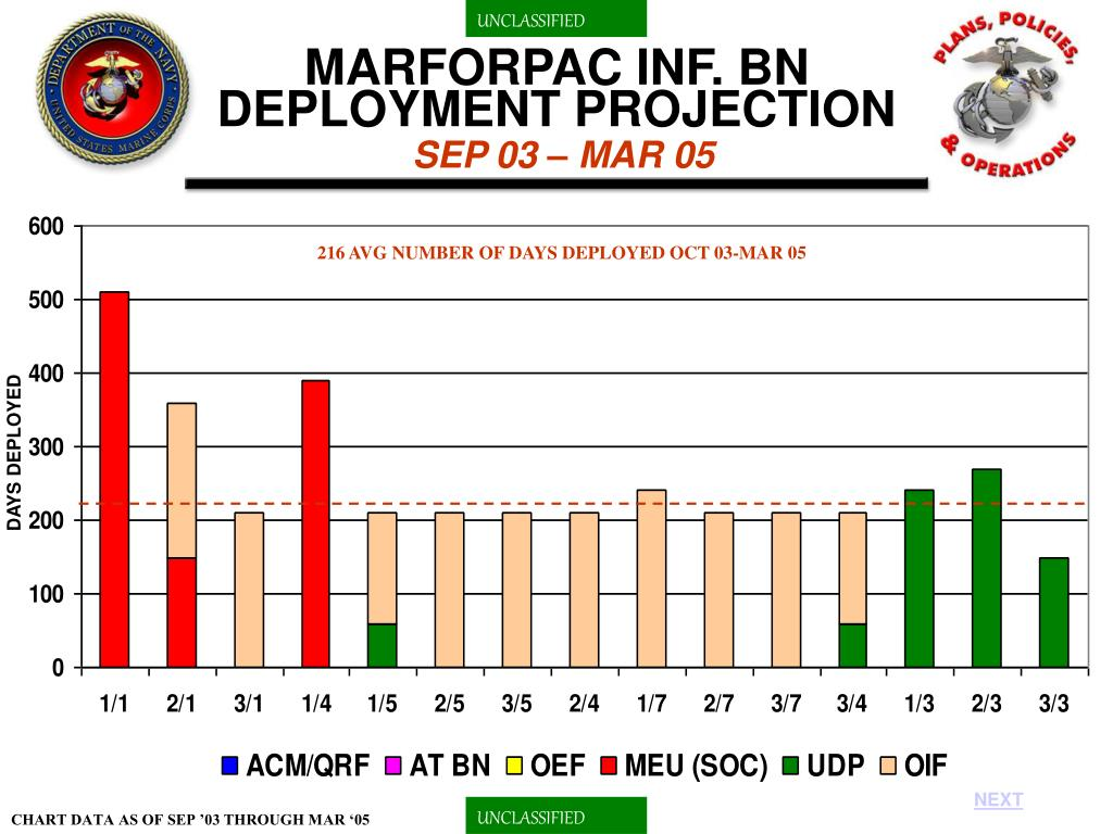 MARFORPAC INF. BN