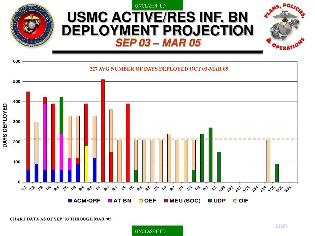 USMC ACTIVE/RES INF. BN