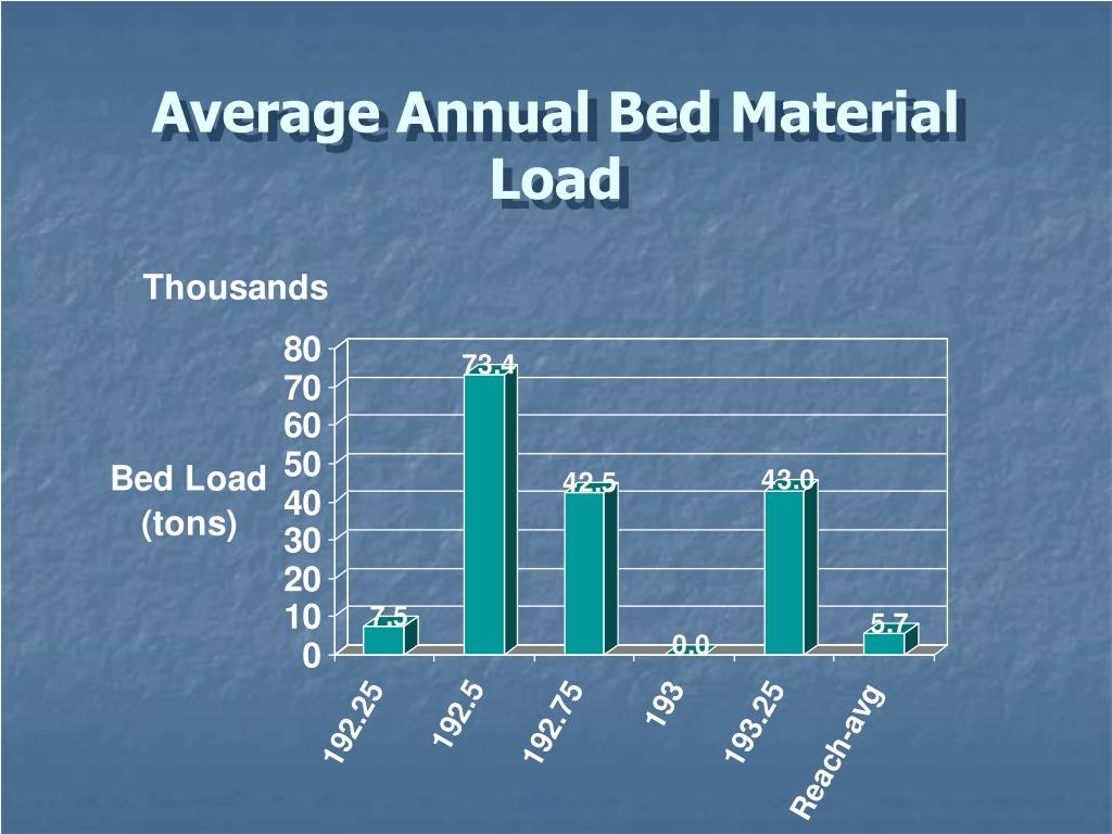 Average Annual Bed Material Load