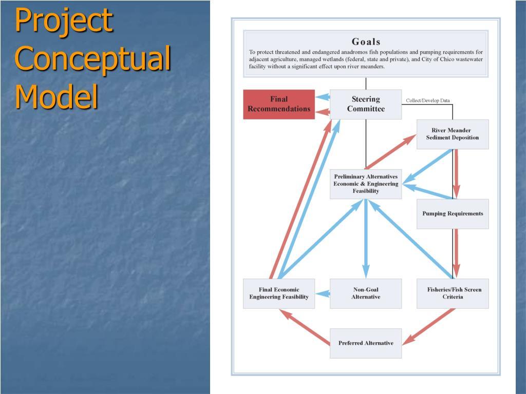 Project Conceptual Model