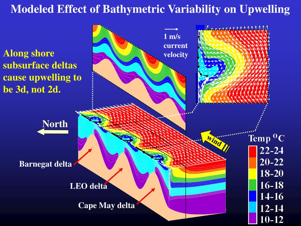Modeled Effect of Bathymetric Variability on Upwelling
