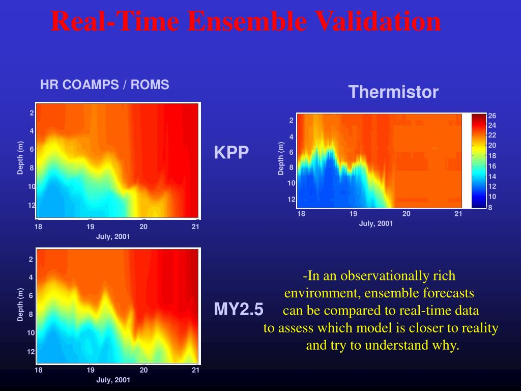 Real-Time Ensemble Validation