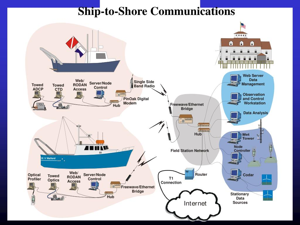 Ship-to-Shore Communications