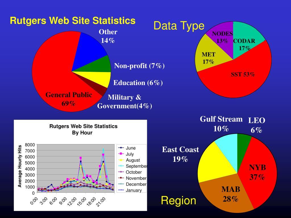 Rutgers Web Site Statistics