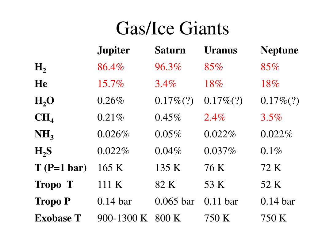 Gas/Ice Giants