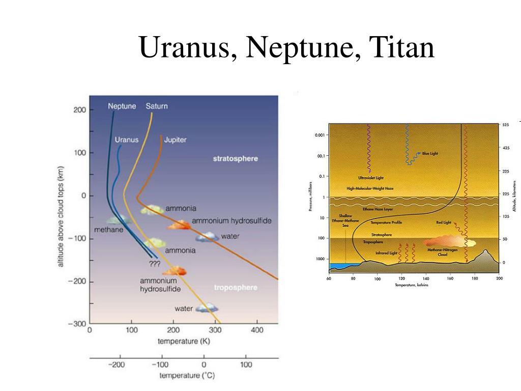 Uranus, Neptune, Titan