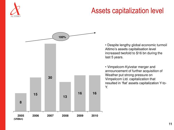 Assets capitalization level