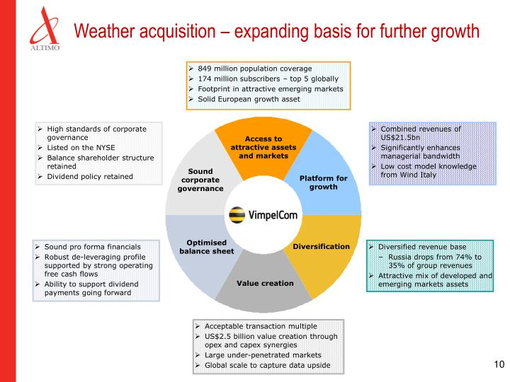 Weather acquisition – expanding basis for further growth