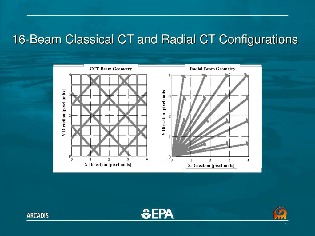 16-Beam Classical CT and Radial CT Configurations