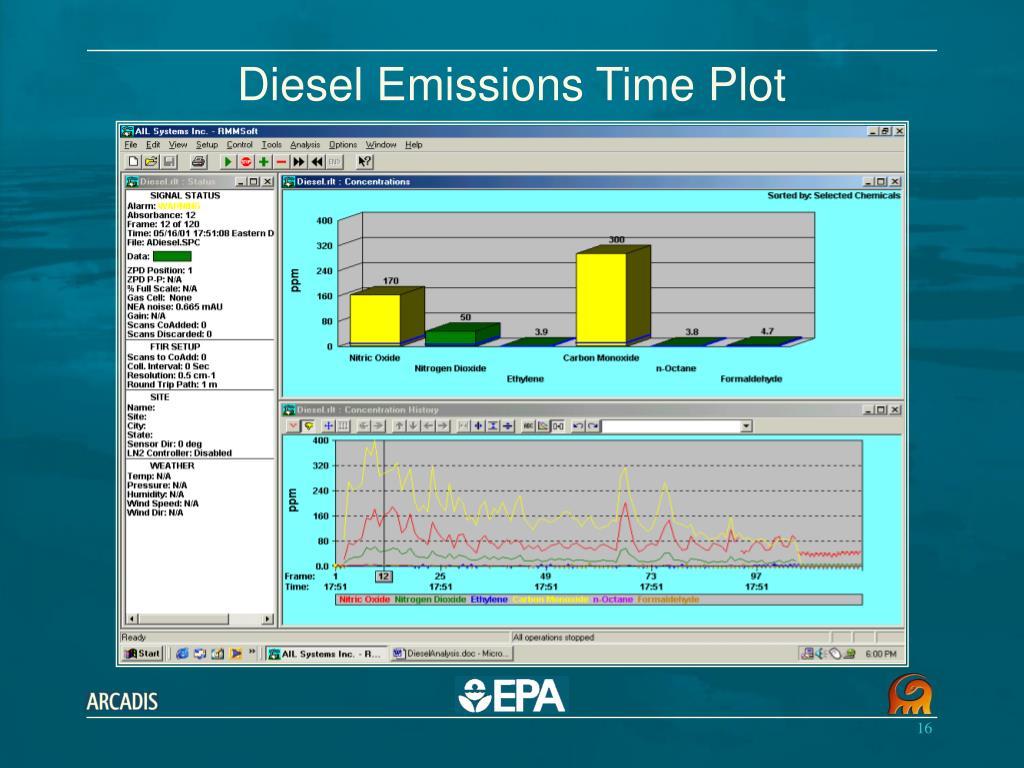 Diesel Emissions Time Plot