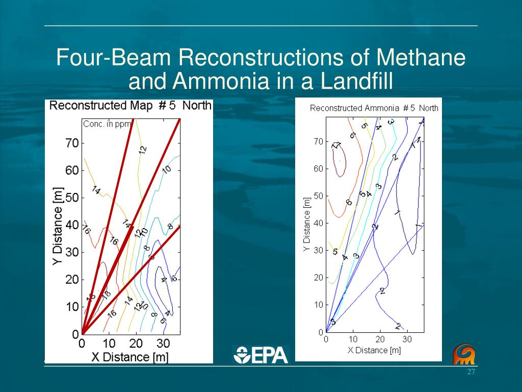 Four-Beam Reconstructions of Methane and Ammonia in a Landfill