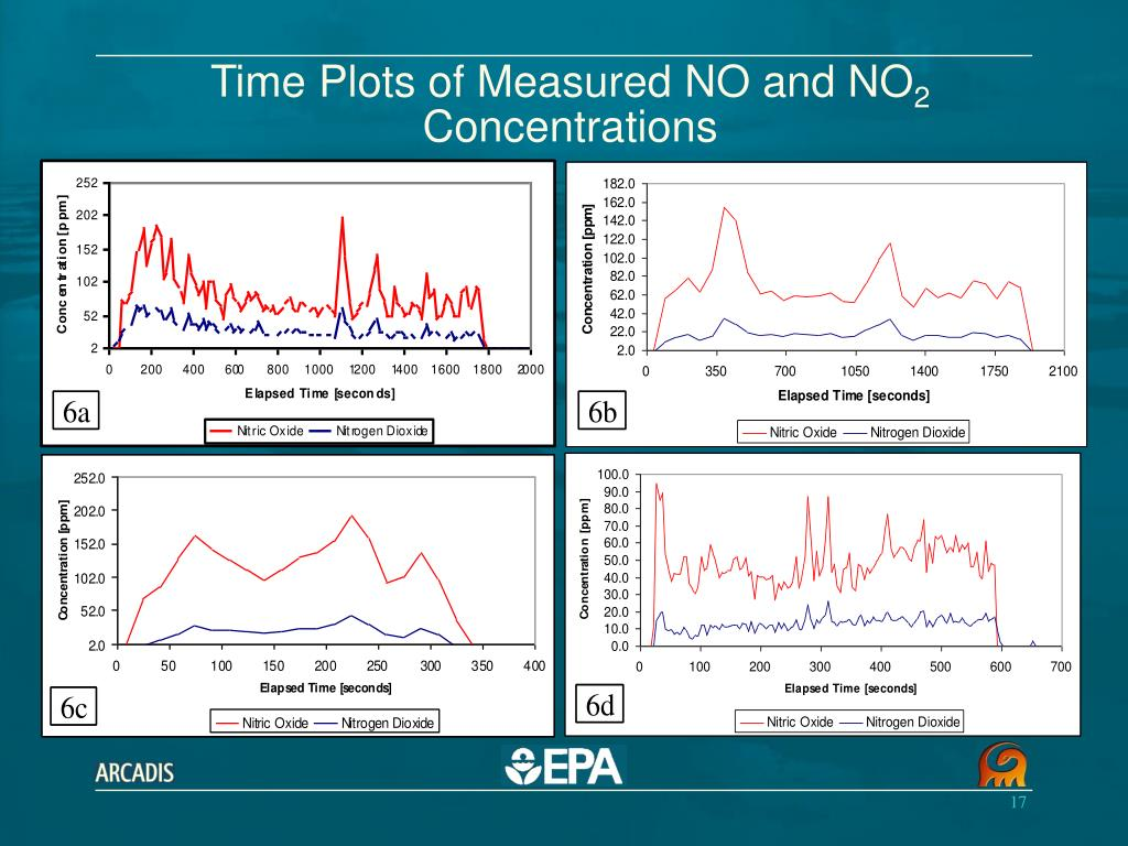 Time Plots of Measured NO and NO