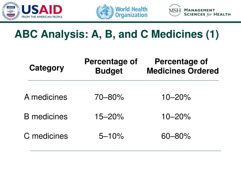 ABC Analysis: A, B, and C Medicines (1)
