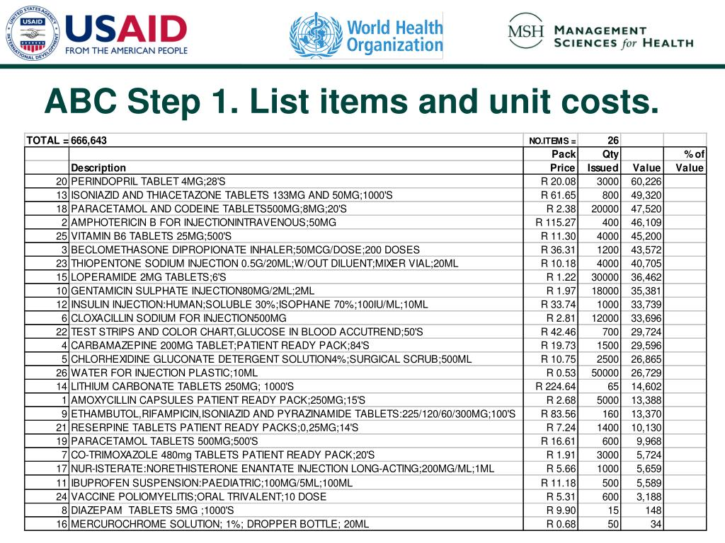 ABC Step 1. List items and unit costs.