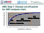 abc step 7 choose cut off points for abc analysis chart