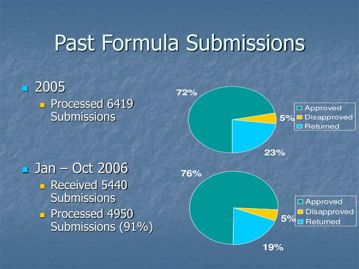 Past formula submissions