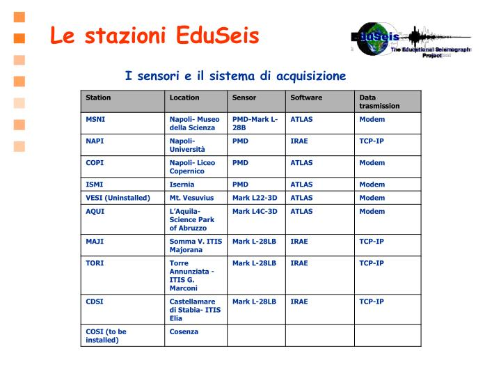 Le stazioni EduSeis
