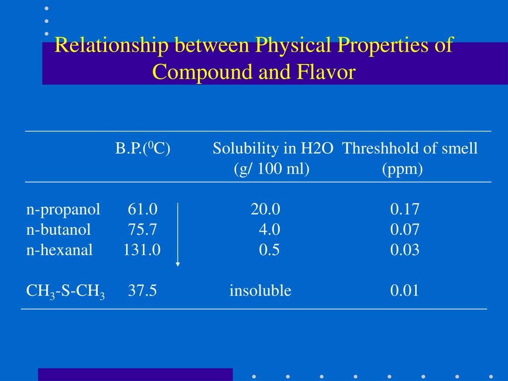 Relationship between Physical Properties of Compound and Flavor