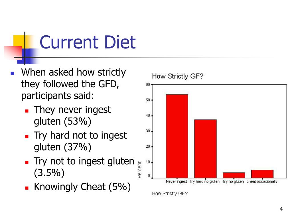 Current Diet