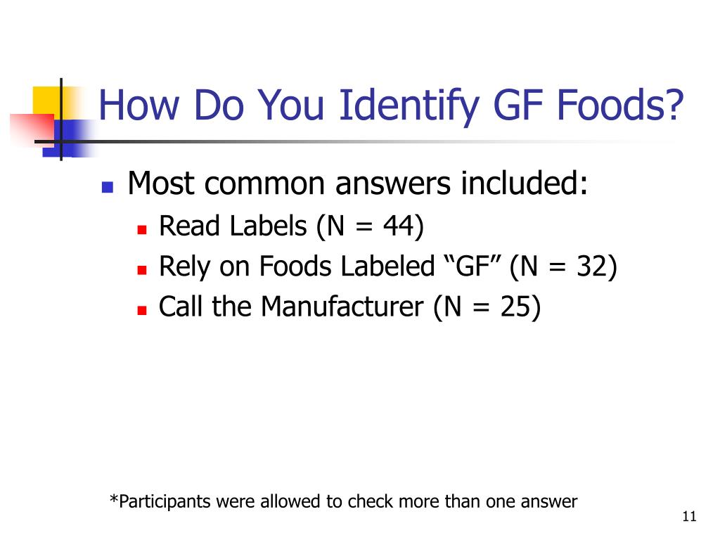 How Do You Identify GF Foods?