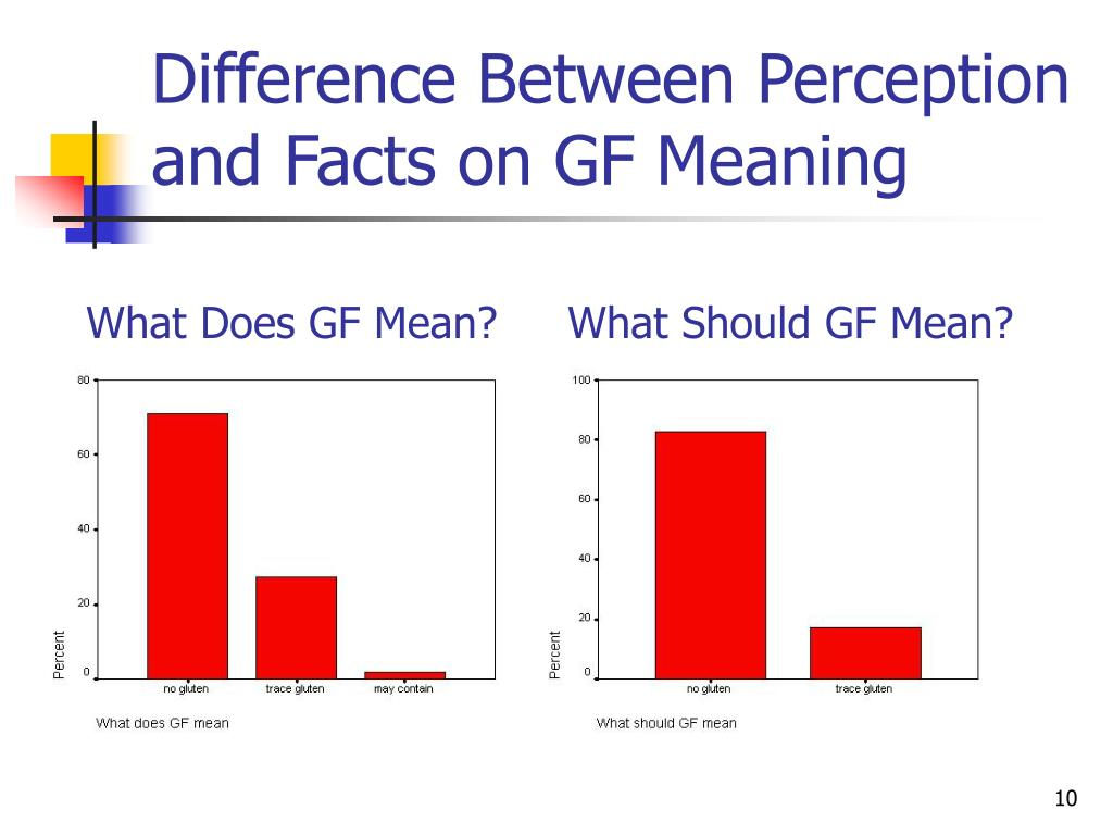 Difference Between Perception and Facts on GF Meaning