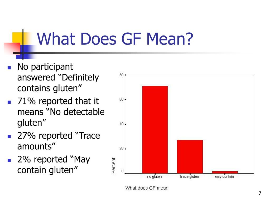 What Does GF Mean?