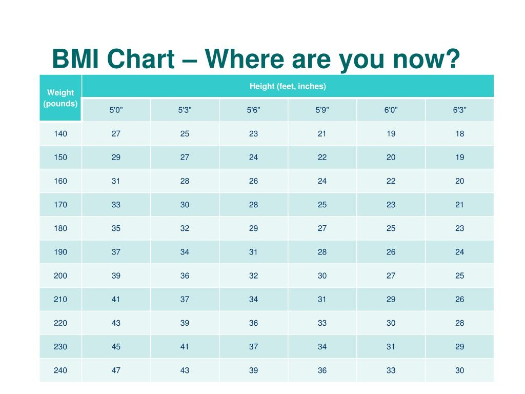 BMI Chart – Where are you now?
